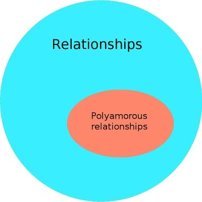 polyamory youre doing it wrong