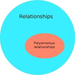 "Venn diagram: an outer circle labeled ""Relationships"" and an inner oval shape labeled ""Polyamourous relationships"""