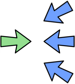 one green arrow on the left, many blue arrows pointing back on the right